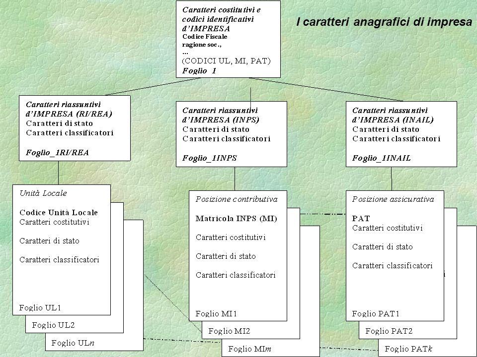 I caratteri anagrafici di impresa
