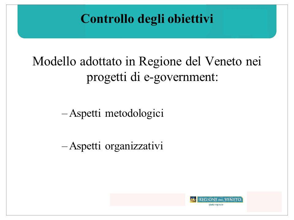 Modello adottato in Regione del Veneto nei progetti di e-government: –Aspetti metodologici –Aspetti organizzativi