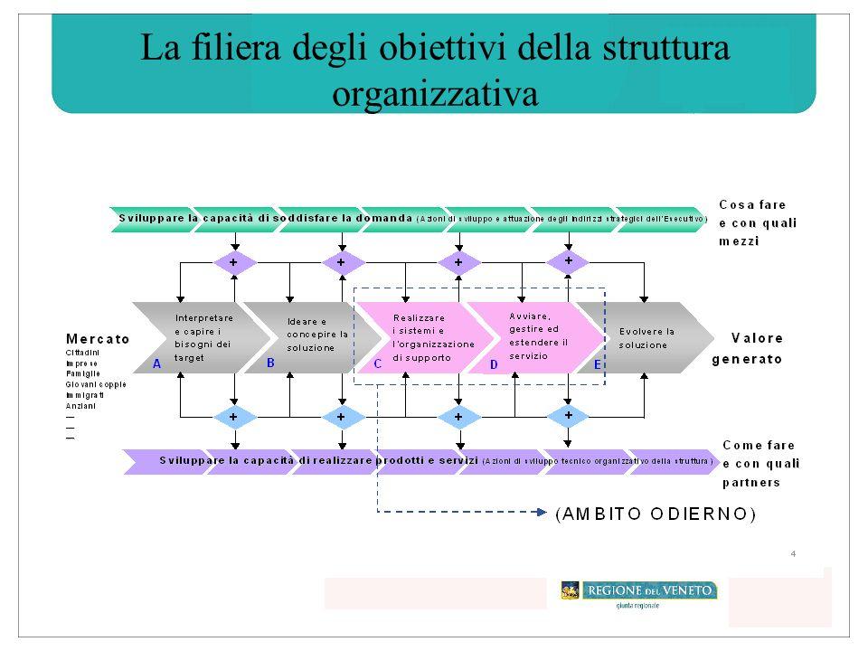 La filiera degli obiettivi della struttura organizzativa