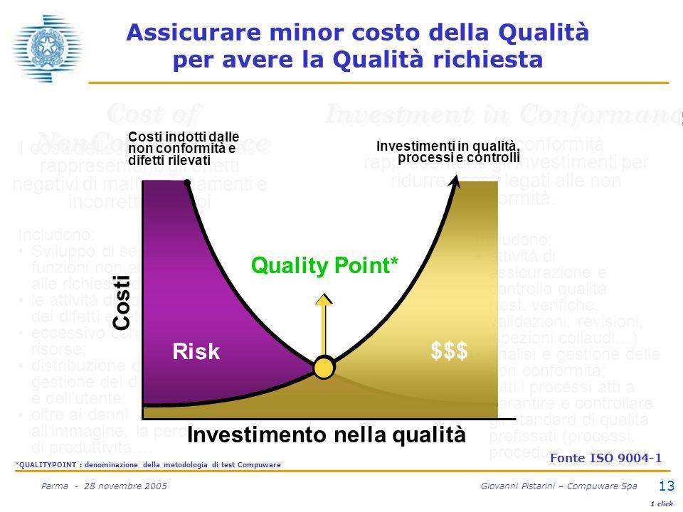 13 Parma - 28 novembre 2005 Giovanni Pistarini – Compuware Spa Includono: attività di assicurazione e controllo qualità (test, verifiche, validazioni,