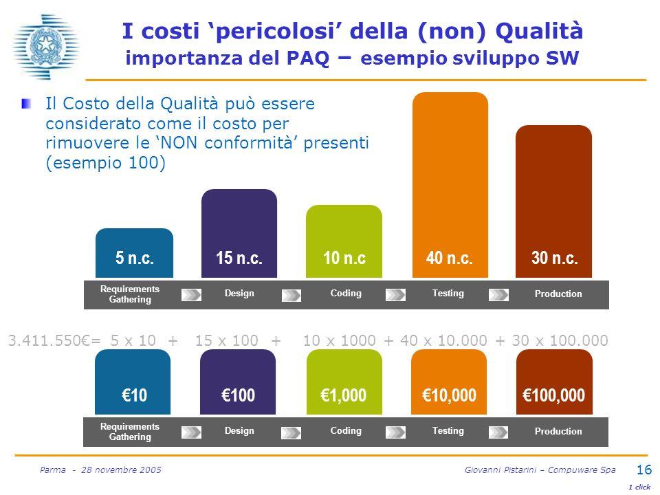 16 Parma - 28 novembre 2005 Giovanni Pistarini – Compuware Spa I costi pericolosi della (non) Qualità importanza del PAQ – esempio sviluppo SW Il Cost