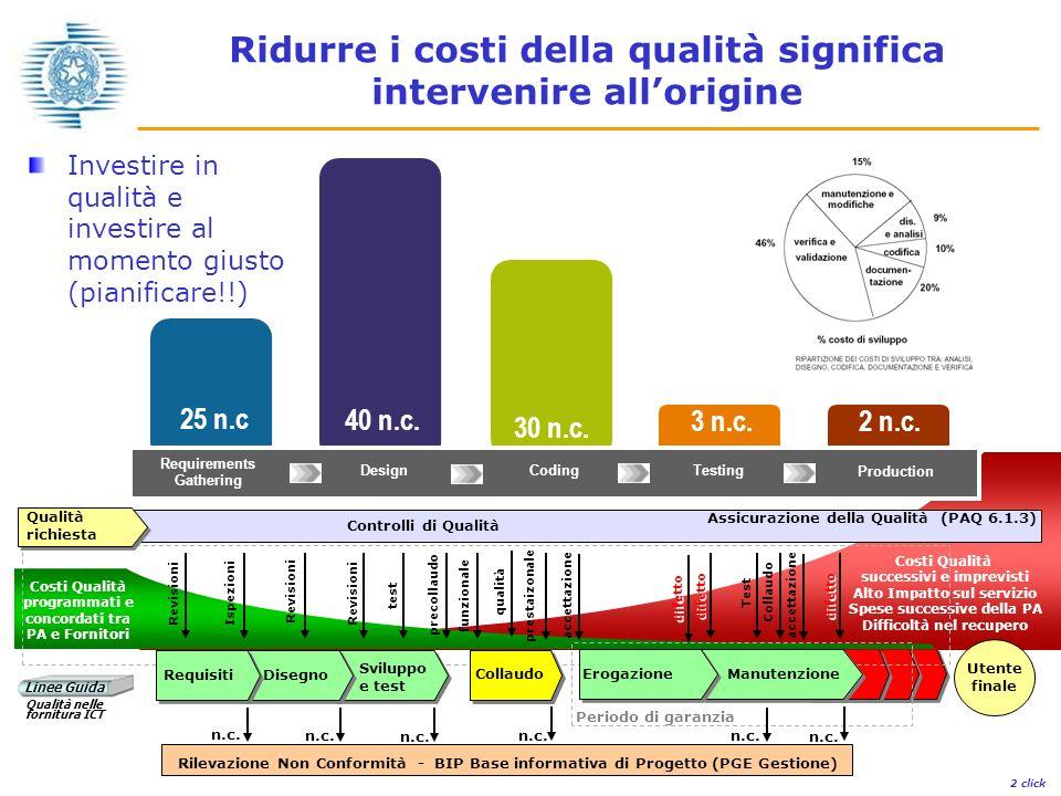18 Parma - 28 novembre 2005 Giovanni Pistarini – Compuware Spa Costi Qualità programmati e concordati tra PA e Fornitori 25 n.c 40 n.c.