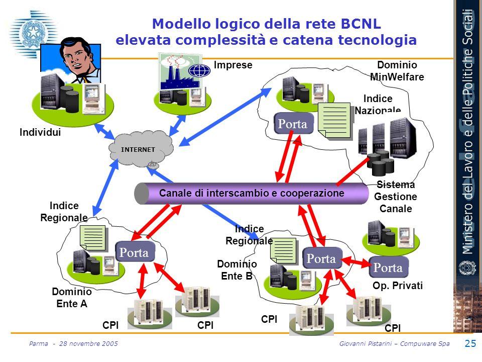 25 Parma - 28 novembre 2005 Giovanni Pistarini – Compuware Spa Modello logico della rete BCNL elevata complessità e catena tecnologia Canale di inters