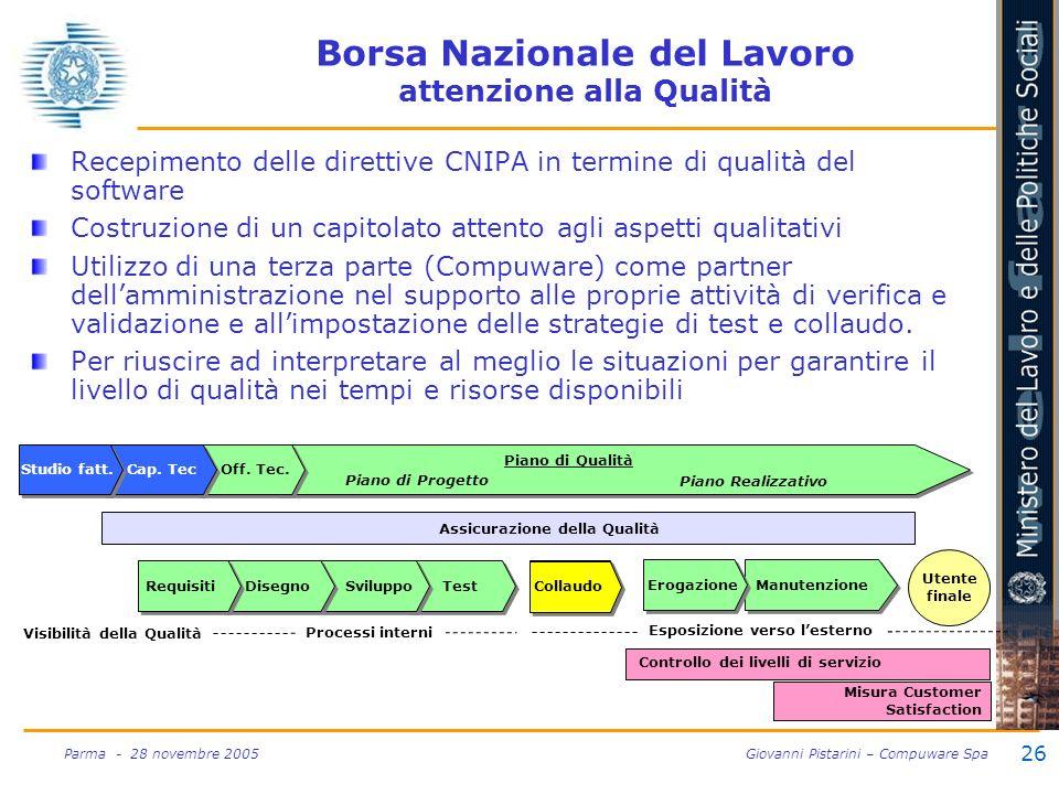 26 Parma - 28 novembre 2005 Giovanni Pistarini – Compuware Spa Sviluppo Borsa Nazionale del Lavoro attenzione alla Qualità Recepimento delle direttive