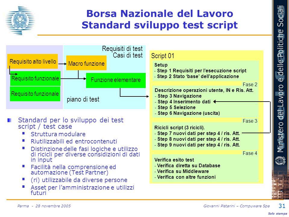 31 Parma - 28 novembre 2005 Giovanni Pistarini – Compuware Spa Borsa Nazionale del Lavoro Standard sviluppo test script Standard per lo sviluppo dei t