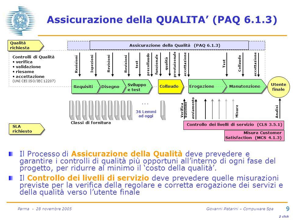9 Parma - 28 novembre 2005 Giovanni Pistarini – Compuware Spa Assicurazione della QUALITA (PAQ 6.1.3) Il Processo di Assicurazione della Qualità deve prevedere e garantire i controlli di qualità più opportuni allinterno di ogni fase del progetto, per ridurre al minimo il costo della qualità.
