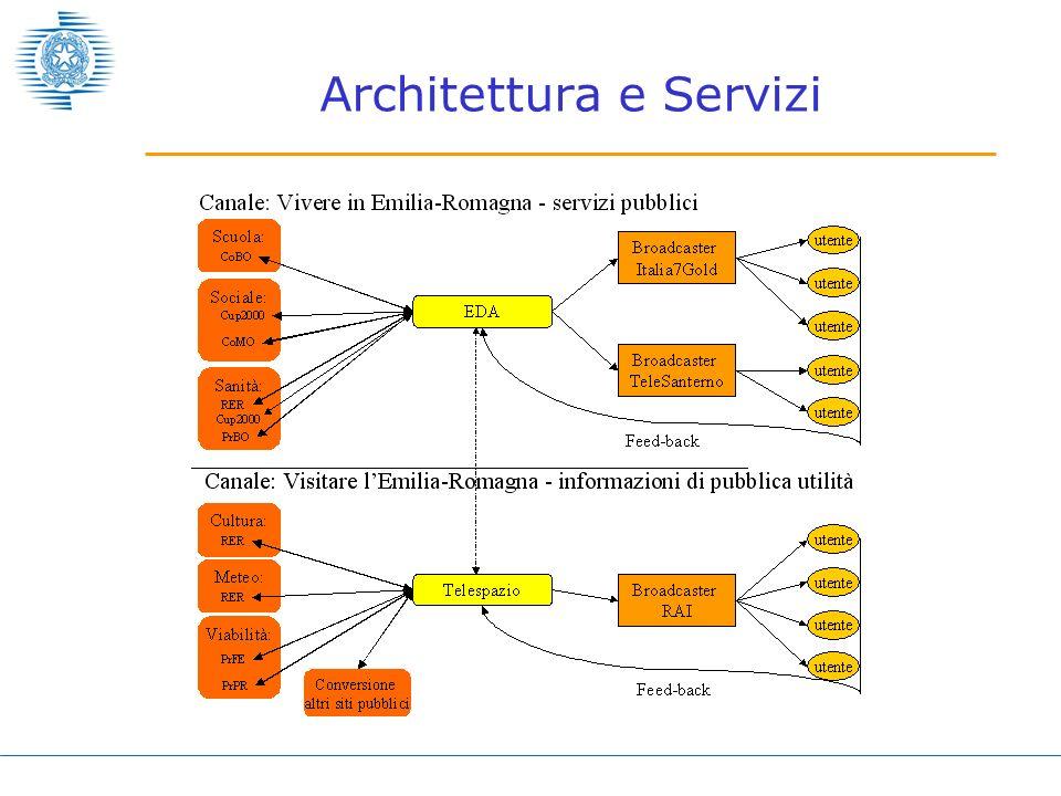 Architettura e Servizi