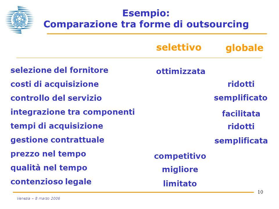 10 Venezia – 8 marzo 2006 Esempio: Comparazione tra forme di outsourcing globale selettivo selezione del fornitore costi di acquisizione controllo del