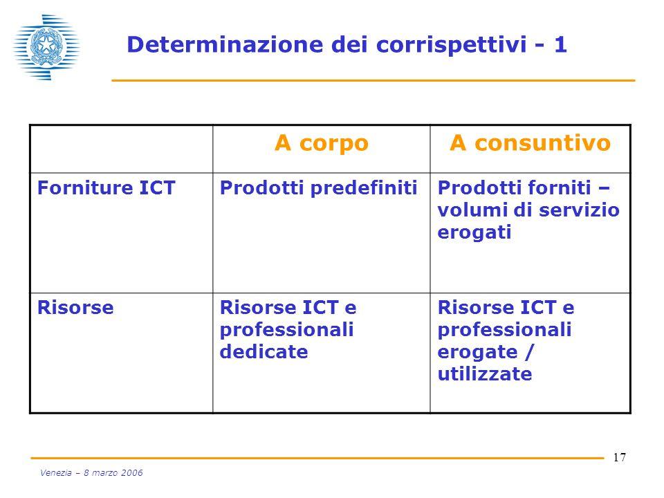 17 Venezia – 8 marzo 2006 Determinazione dei corrispettivi - 1 A corpoA consuntivo Forniture ICTProdotti predefinitiProdotti forniti – volumi di servi