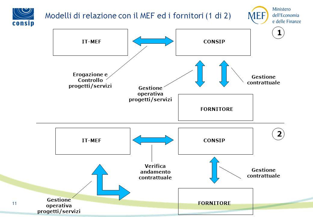 10 10/16 Identificazion e soluzioni architetture dimensiona mento SviluppoCollaudo Esercizio Acquisizio ne sul mercato IT-MEF CONSIP Identificazione e