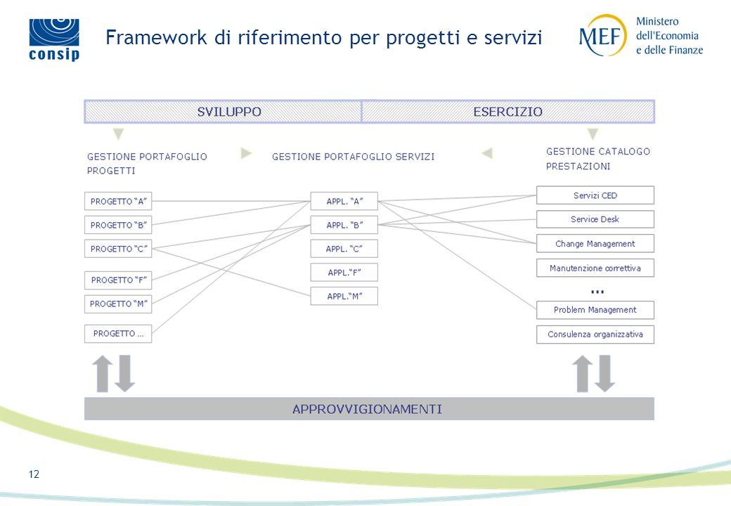 11 11/16 IT-MEFCONSIP FORNITORE Erogazione e Controllo progetti/servizi Gestione operativa progetti/servizi Gestione contrattuale IT-MEFCONSIP FORNITO