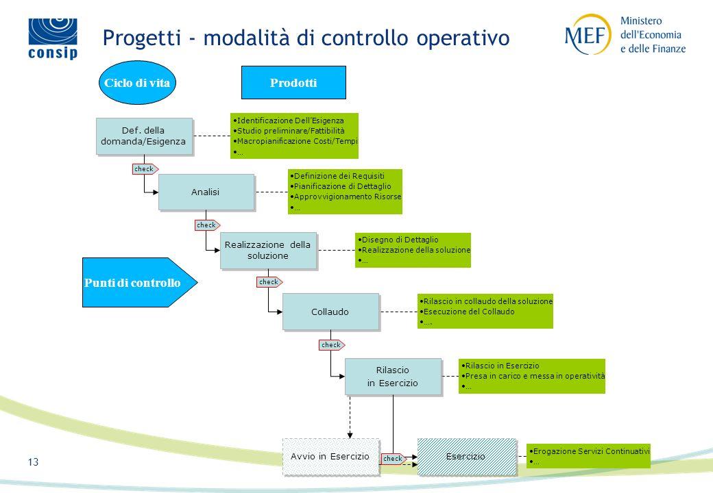 12 12/16 Framework di riferimento per progetti e servizi
