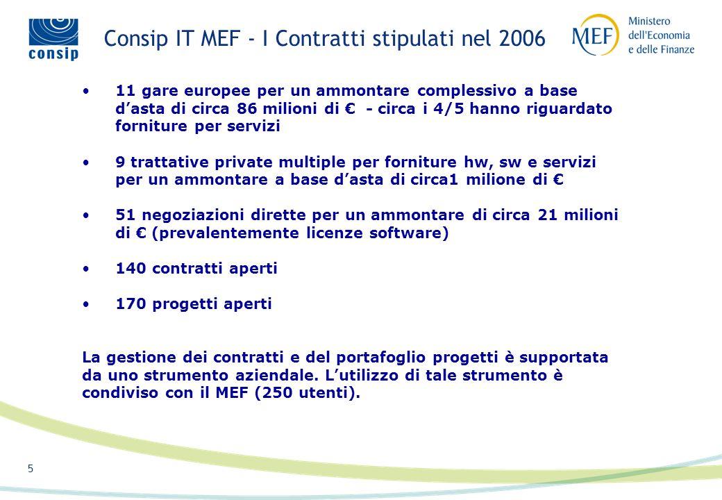 4 Consip IT MEF - I Contratti I contratti per laffidamento di progetti/servizi generalmente sono complessi, articolati su più obiettivi e con utenti f