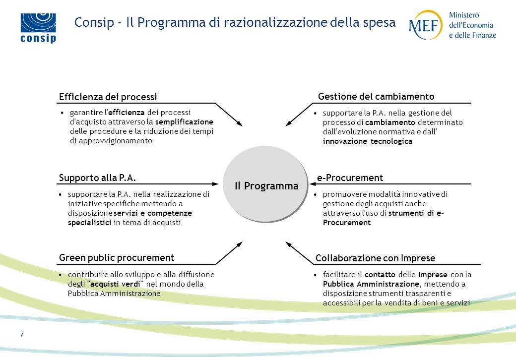 6 Consip - Il Programma di razionalizzazione della spesa MEF Consip PROGRAMMAPROGRAMMA Pubblica Amministrazione Imprese fornitrici Ordini Fornitura Pagamenti Convenzioni e-Procurement Consulenza