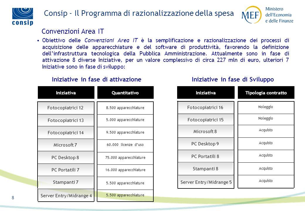 7 Consip - Il Programma di razionalizzazione della spesa garantire l'efficienza dei processi d'acquisto attraverso la semplificazione delle procedure