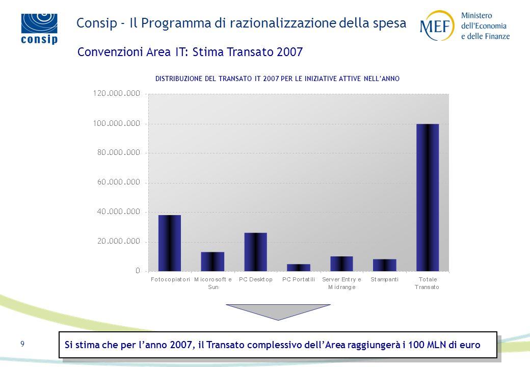 9 DISTRIBUZIONE DEL TRANSATO IT 2007 PER LE INIZIATIVE ATTIVE NELLANNO Convenzioni Area IT: Stima Transato 2007 Si stima che per lanno 2007, il Transato complessivo dellArea raggiungerà i 100 MLN di euro Consip - Il Programma di razionalizzazione della spesa