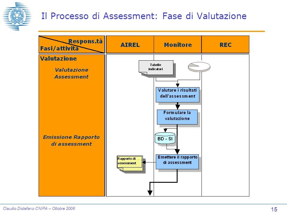 15 Claudio Distefano CNIPA – Ottobre 2006 Il Processo di Assessment: Fase di Valutazione