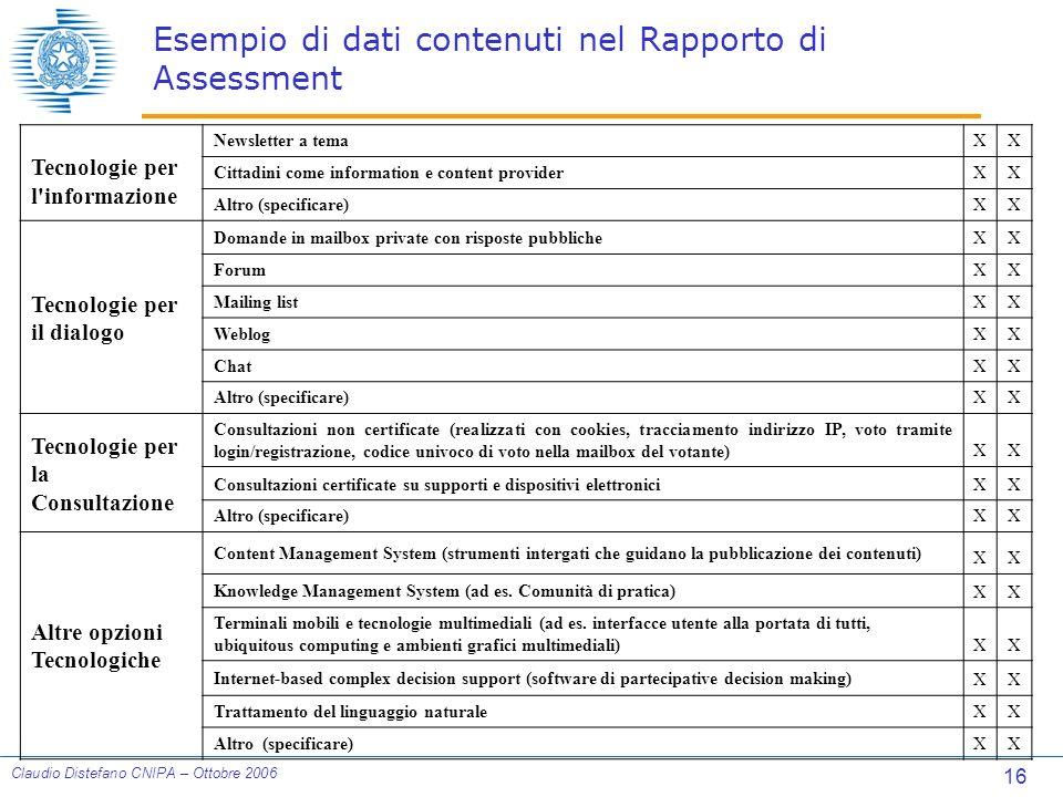 16 Claudio Distefano CNIPA – Ottobre 2006 Esempio di dati contenuti nel Rapporto di Assessment Tecnologie per l informazione Newsletter a temaXX Cittadini come information e content providerXX Altro (specificare)XX Tecnologie per il dialogo Domande in mailbox private con risposte pubblicheXX ForumXX Mailing listXX WeblogXX ChatXX Altro (specificare)XX Tecnologie per la Consultazione Consultazioni non certificate (realizzati con cookies, tracciamento indirizzo IP, voto tramite login/registrazione, codice univoco di voto nella mailbox del votante)XX Consultazioni certificate su supporti e dispositivi elettroniciXX Altro (specificare)XX Altre opzioni Tecnologiche Content Management System (strumenti intergati che guidano la pubblicazione dei contenuti) XX Knowledge Management System (ad es.