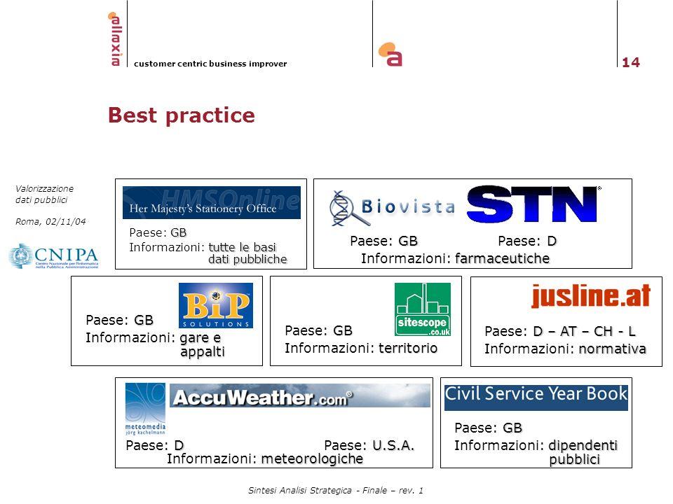 14 Valorizzazione dati pubblici Roma, 02/11/04 customer centric business improver Sintesi Analisi Strategica - Finale – rev. 1 Best practice GB Paese: