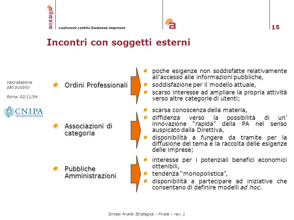 15 Valorizzazione dati pubblici Roma, 02/11/04 customer centric business improver Sintesi Analisi Strategica - Finale – rev. 1 Incontri con soggetti e