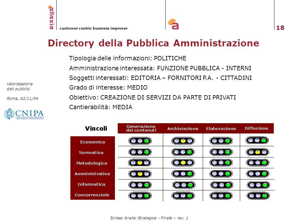 18 Valorizzazione dati pubblici Roma, 02/11/04 customer centric business improver Sintesi Analisi Strategica - Finale – rev. 1 Directory della Pubblic
