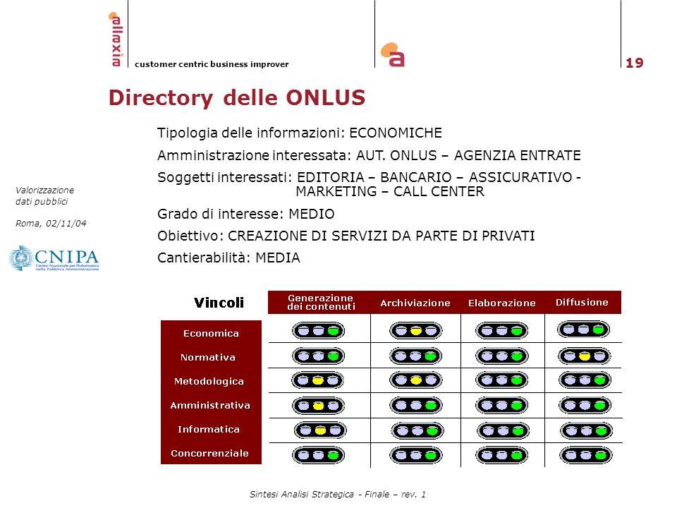 19 Valorizzazione dati pubblici Roma, 02/11/04 customer centric business improver Sintesi Analisi Strategica - Finale – rev. 1 Directory delle ONLUS T
