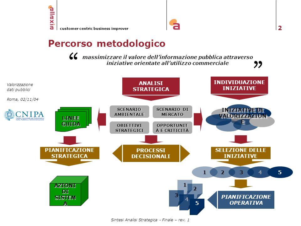2 Valorizzazione dati pubblici Roma, 02/11/04 customer centric business improver Sintesi Analisi Strategica - Finale – rev. 1 Percorso metodologico SC