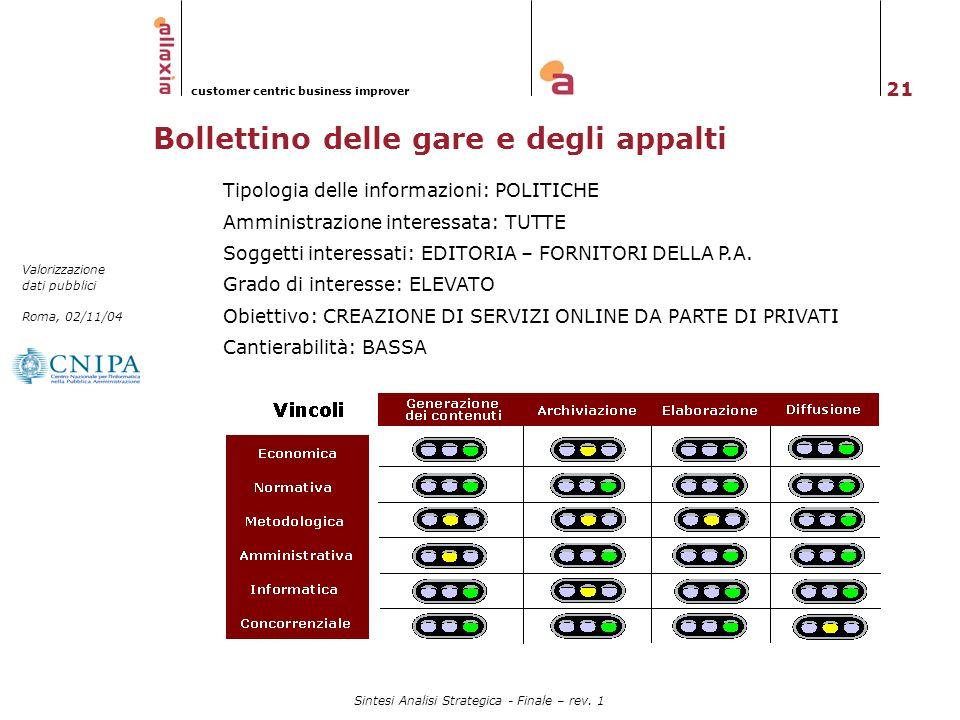 21 Valorizzazione dati pubblici Roma, 02/11/04 customer centric business improver Sintesi Analisi Strategica - Finale – rev. 1 Bollettino delle gare e
