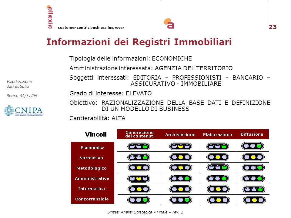 23 Valorizzazione dati pubblici Roma, 02/11/04 customer centric business improver Sintesi Analisi Strategica - Finale – rev. 1 Informazioni dei Regist