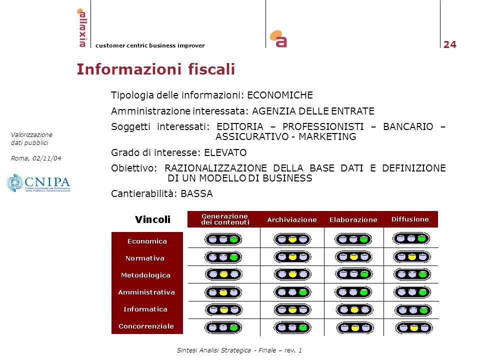 24 Valorizzazione dati pubblici Roma, 02/11/04 customer centric business improver Sintesi Analisi Strategica - Finale – rev. 1 Informazioni fiscali Ti