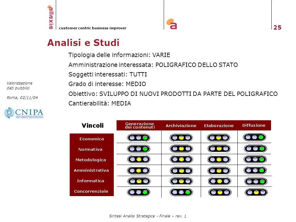 25 Valorizzazione dati pubblici Roma, 02/11/04 customer centric business improver Sintesi Analisi Strategica - Finale – rev. 1 Analisi e Studi Tipolog