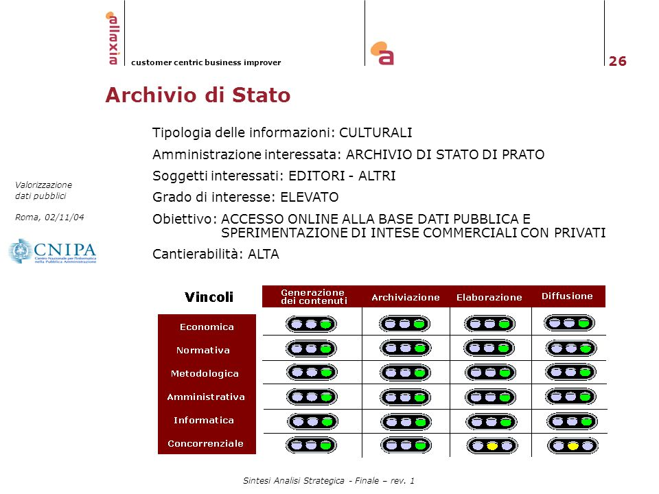 26 Valorizzazione dati pubblici Roma, 02/11/04 customer centric business improver Sintesi Analisi Strategica - Finale – rev. 1 Archivio di Stato Tipol