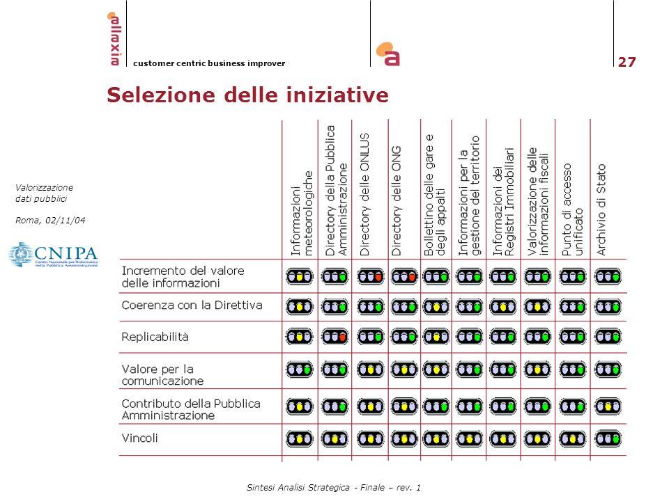 27 Valorizzazione dati pubblici Roma, 02/11/04 customer centric business improver Sintesi Analisi Strategica - Finale – rev. 1 Selezione delle iniziat