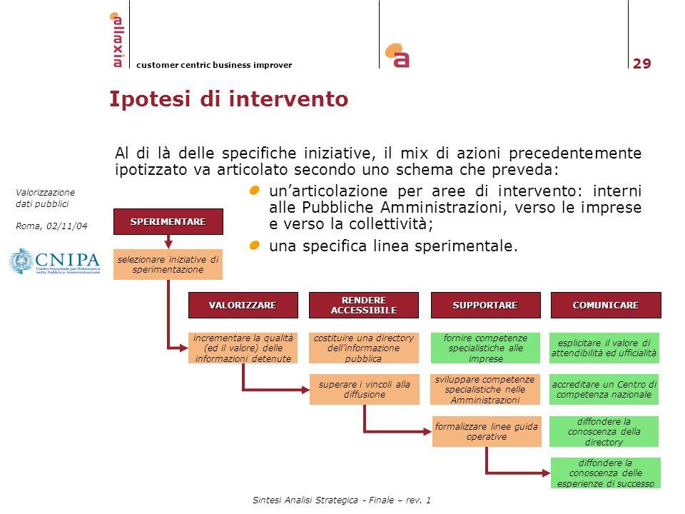 29 Valorizzazione dati pubblici Roma, 02/11/04 customer centric business improver Sintesi Analisi Strategica - Finale – rev. 1 VALORIZZARE esplicitare