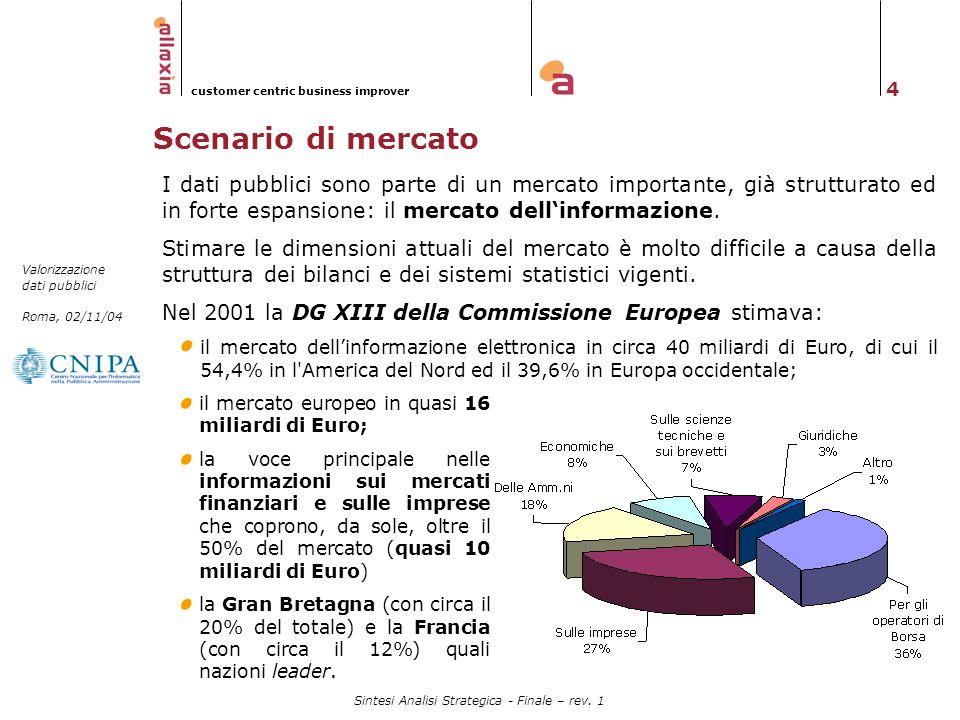 4 Valorizzazione dati pubblici Roma, 02/11/04 customer centric business improver Sintesi Analisi Strategica - Finale – rev. 1 Scenario di mercato I da