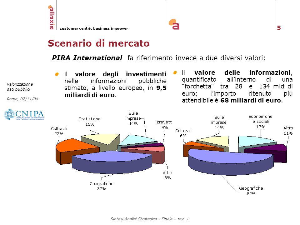 5 Valorizzazione dati pubblici Roma, 02/11/04 customer centric business improver Sintesi Analisi Strategica - Finale – rev. 1 Scenario di mercato PIRA