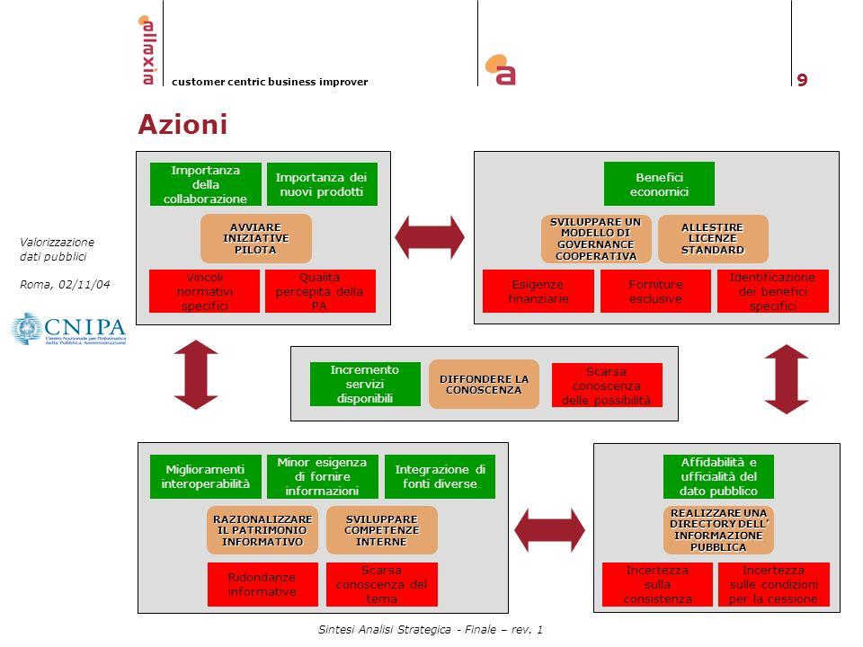 9 Valorizzazione dati pubblici Roma, 02/11/04 customer centric business improver Sintesi Analisi Strategica - Finale – rev. 1 ALLESTIRE LICENZE STANDA