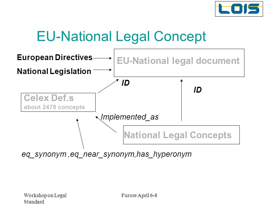 Workshop on Legal Standard Furore April 6-8 EU-National Legal Concept EU-National legal document European Directives National Legislation Celex Def.s