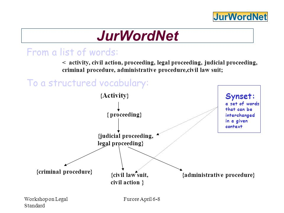 Workshop on Legal Standard Furore April 6-8 JurWordNet From a list of words: < activity, civil action, proceeding, legal proceeding, judicial proceedi