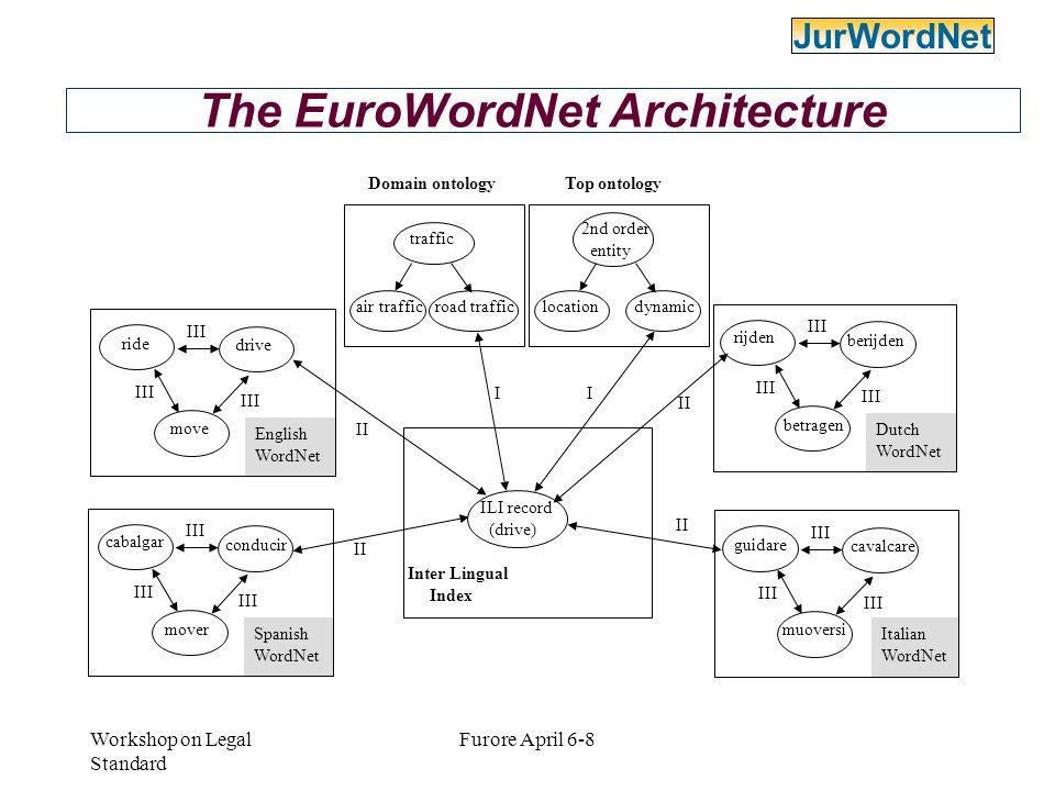 Workshop on Legal Standard Furore April 6-8 Navigating Ital-WN e Jur-WN JurWordNet