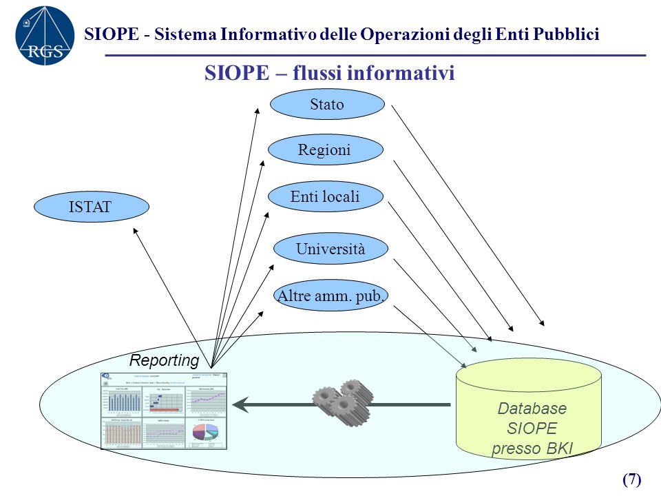 SIOPE - Sistema Informativo delle Operazioni degli Enti Pubblici SIOPE – flussi informativi Database SIOPE presso BKI Stato Regioni Enti locali Università Altre amm.