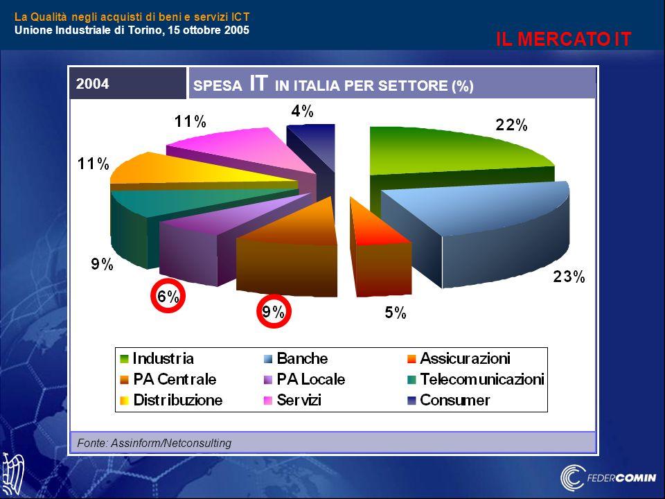 La Qualità negli acquisti di beni e servizi ICT Unione Industriale di Torino, 15 ottobre 2005 Fonte: Assinform/Netconsulting SPESA IT IN ITALIA PER SETTORE (%) 2004 IL MERCATO IT