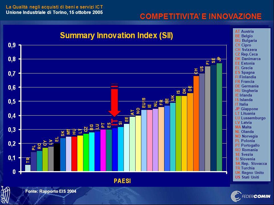 La Qualità negli acquisti di beni e servizi ICT Unione Industriale di Torino, 15 ottobre 2005 15% Prodotto 85% Servizi COMPETITIVITA E INNOVAZIONE Dal 2000 ad oggi è triplicato limport di POMODORO CINESE …non si acquista un PC ma il PC ed insieme il servizio che esso con ad una serie di componenti collaterali è in grado di offrire