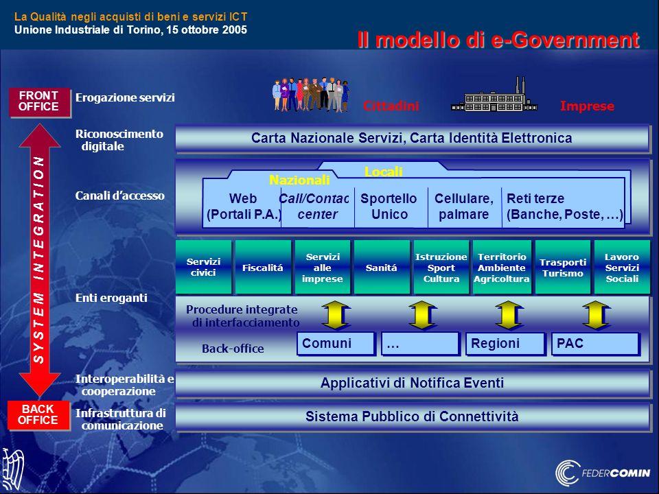 La Qualità negli acquisti di beni e servizi ICT Unione Industriale di Torino, 15 ottobre 2005 FRONT OFFICE BACK OFFICE S Y S T E M I N T E G R A T I O N ImpreseCittadini Canali daccesso Enti eroganti Interoperabilità e cooperazione Infrastruttura di comunicazione Procedure integrate di interfacciamento Back-office PAC Regioni … … Comuni Locali Nazionali Web (Portali P.A.) Call/Contact center Sportello Unico Cellulare, palmare Reti terze (Banche, Poste, …) Sistema Pubblico di Connettività Applicativi di Notifica Eventi Fiscalitá Servizi alle imprese Servizi alle imprese Sanitá Istruzione Sport Cultura Istruzione Sport Cultura Territorio Ambiente Agricoltura Territorio Ambiente Agricoltura Lavoro Servizi Sociali Lavoro Servizi Sociali Trasporti Turismo Trasporti Turismo Servizi civici Servizi civici Erogazione servizi Riconoscimento digitale Carta Nazionale Servizi, Carta Identità Elettronica Il modello di e-Government