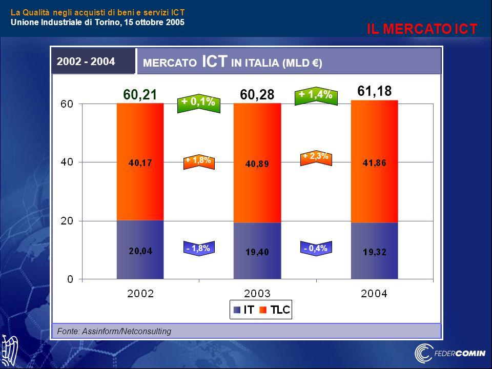 La Qualità negli acquisti di beni e servizi ICT Unione Industriale di Torino, 15 ottobre 2005 MERCATO ICT IN ITALIA (MLD ) 2002 - 2004 Fonte: Assinform/Netconsulting 60,21 60,28 61,18 + 0,1% + 1,8% + 2,3% - 1,8% - 0,4% + 1,4% IL MERCATO ICT