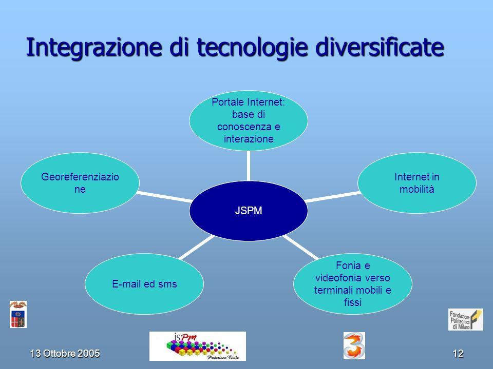 13 Ottobre 200512 Integrazione di tecnologie diversificate JSPM Portale Internet: base di conoscenza e interazione Internet in mobilità Fonia e videofonia verso terminali mobili e fissi E-mail ed smsGeoreferenziazione