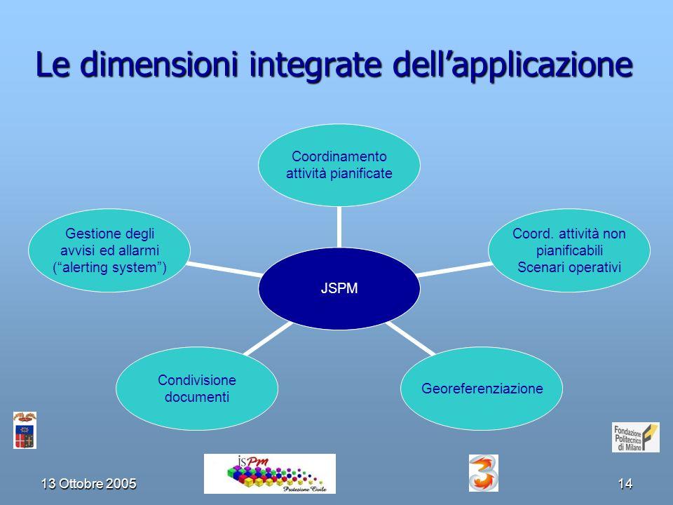 13 Ottobre 200514 Le dimensioni integrate dellapplicazione JSPM Coordinamento attività pianificate Coord.