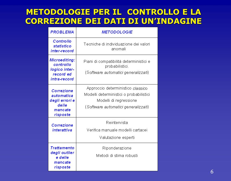 6 METODOLOGIE PER IL CONTROLLO E LA CORREZIONE DEI DATI DI UNINDAGINE