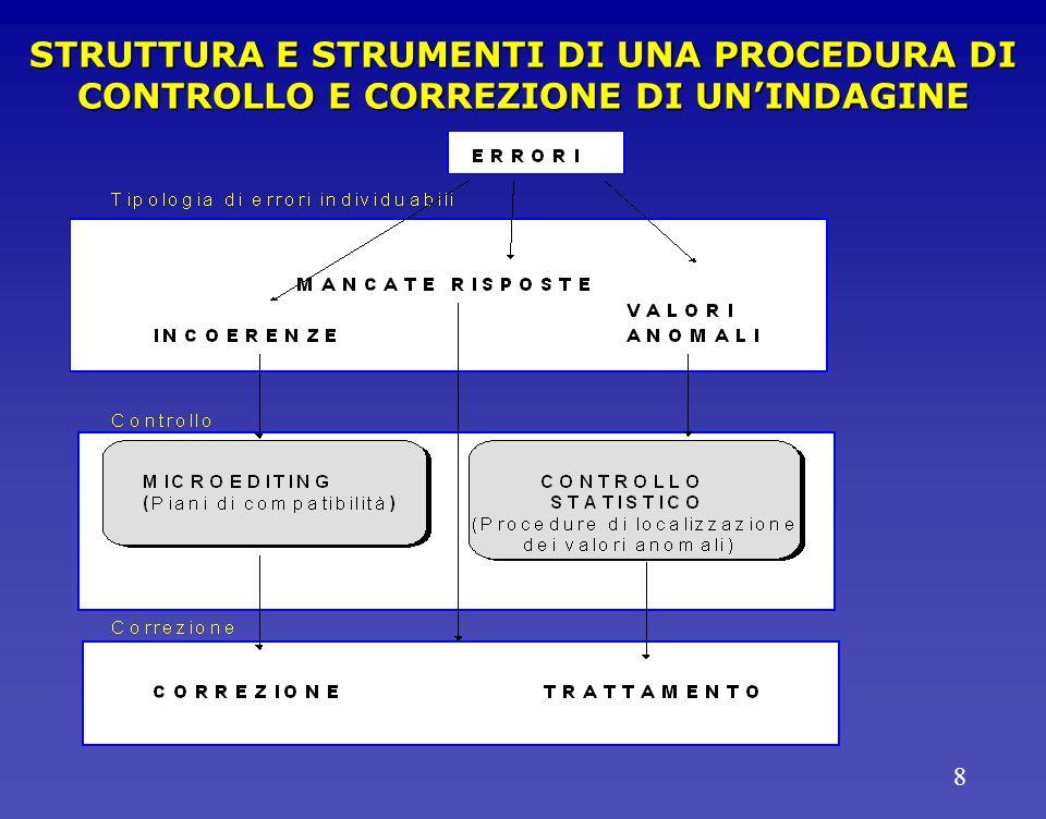 8 STRUTTURA E STRUMENTI DI UNA PROCEDURA DI CONTROLLO E CORREZIONE DI UNINDAGINE