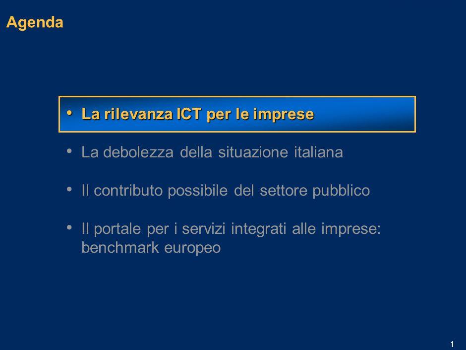 MIL-15.1/13.12-06032006A-01633/PLdf Imprese, PA e Tecnologia: il portale come strumento di competitività Claudio Bombonato Marzo 2006